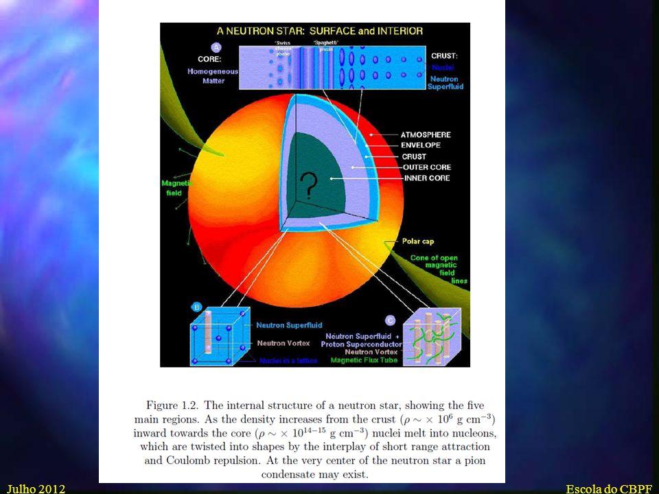 Julho 2012Escola do CBPF Indícios de possível formação matéria quark estranha em aceleradores