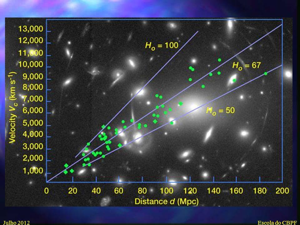 Julho 2012Escola do CBPF Edwin Hubble (1889-1953) Hubble trabalhando com100 telescope em Mt.