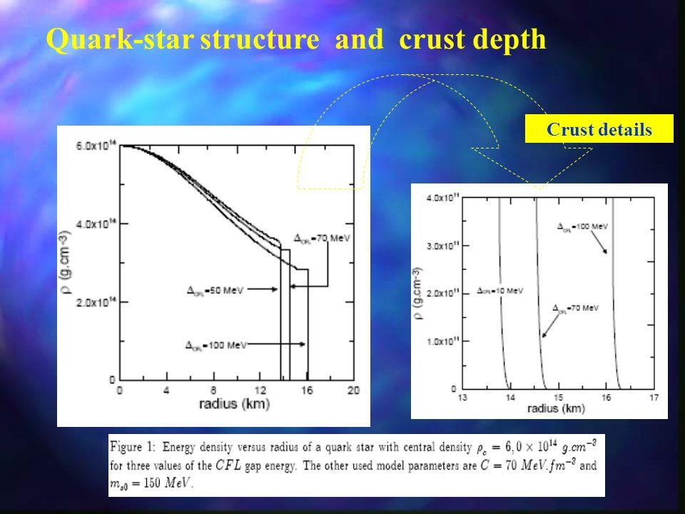 Julho 2012Escola do CBPF Mass-Radius diagram of the model with Exo 0747-676 results