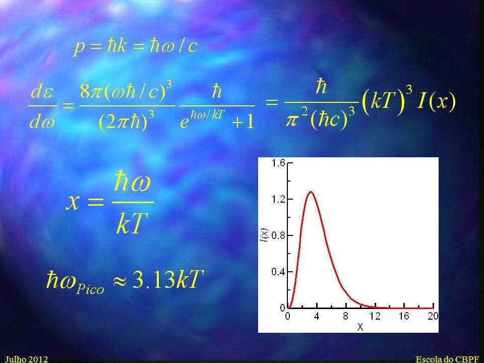 Julho 2012Escola do CBPF Radiação de Corpo Negro Planck