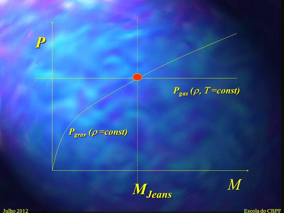 Julho 2012Escola do CBPF Pressão Gravitacional para a massa M, raio R Esfera Homogenea com massa M: M