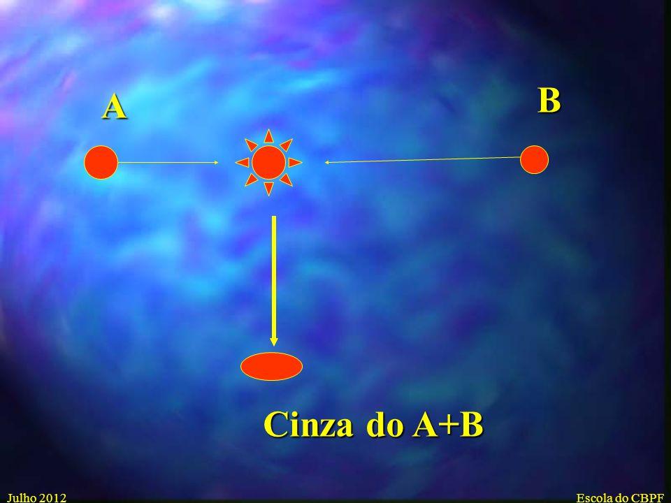 Julho 2012Escola do CBPF Evolução Stelar e Nucleossíntese Processos explosivos e a formação de elementos pesados