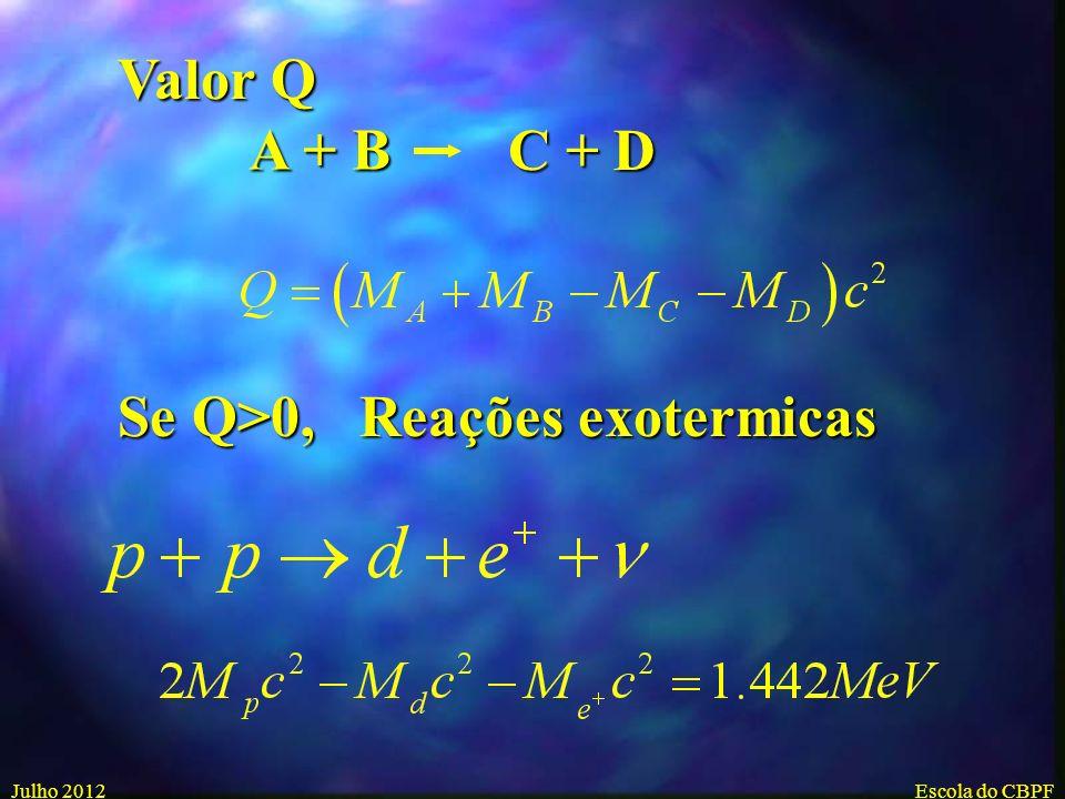 Julho 2012Escola do CBPF Relação de Einstein E=Mc 2 E=(Massa Inicial – Massa Final)c 2 E=(Massa Inicial – Massa Final)c 2