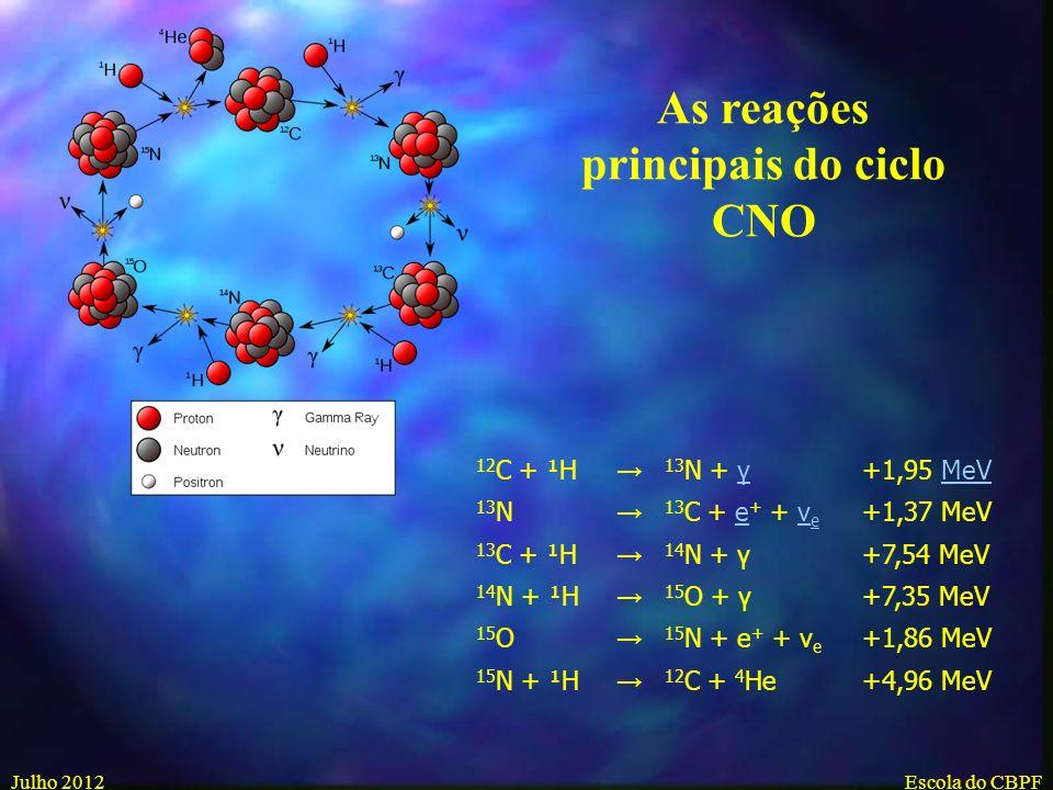 Julho 2012Escola do CBPF ³He + 4 He 7 Be + γ 7 Be + e 7 Li + ν e 7 Li + ¹H 4 He + 4 He A cadeia pp II ³He + 4 He 7 Be + γ 7 Be + ¹H 8 B + γ 8B8B 8 Be + e + + ν e 8 Be 4 He + 4 He A cadeia pp III