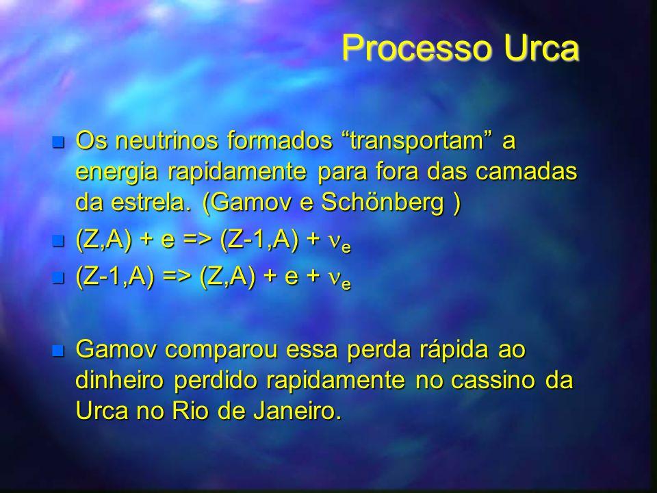 Colapso Do Núcleo De Ferro Grande produção de raios-gama (gama Burst) e de neutrinos Grande produção de raios-gama (gama Burst) e de neutrinos F e 56 = 13 He 4 + 4n p + e = n +