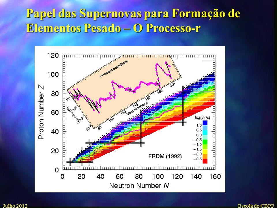 Processos De Captura De Nêutrons Processo S: Responsável pela formação de núcleos estáveis com massa até 210.