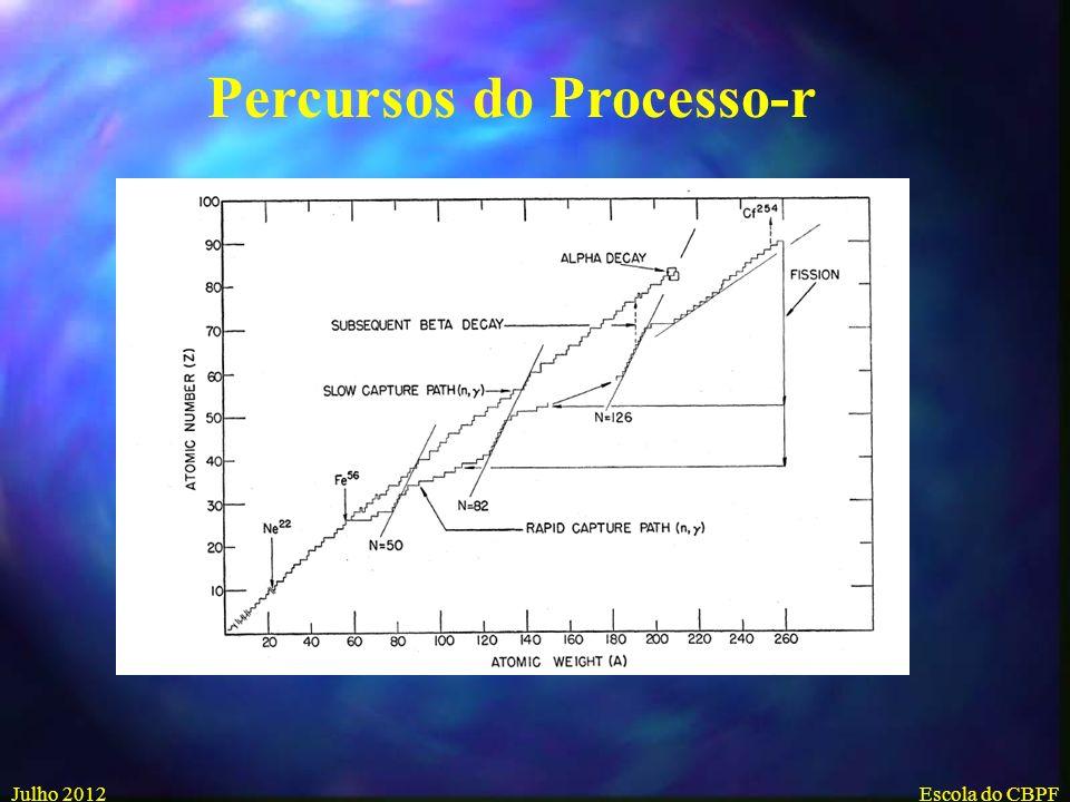 Julho 2012Escola do CBPF Papel das Supernovas para Formação de Elementos Pesado – O Processo-r
