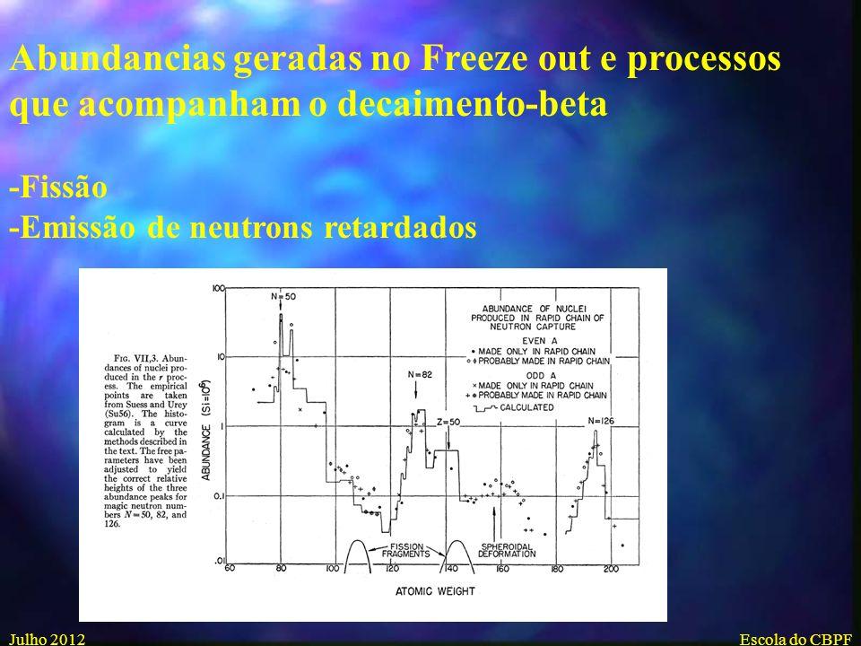 Julho 2012Escola do CBPF Equações de síntese no processo-r Em equílibrio γn nγ O freeze out do processo-r