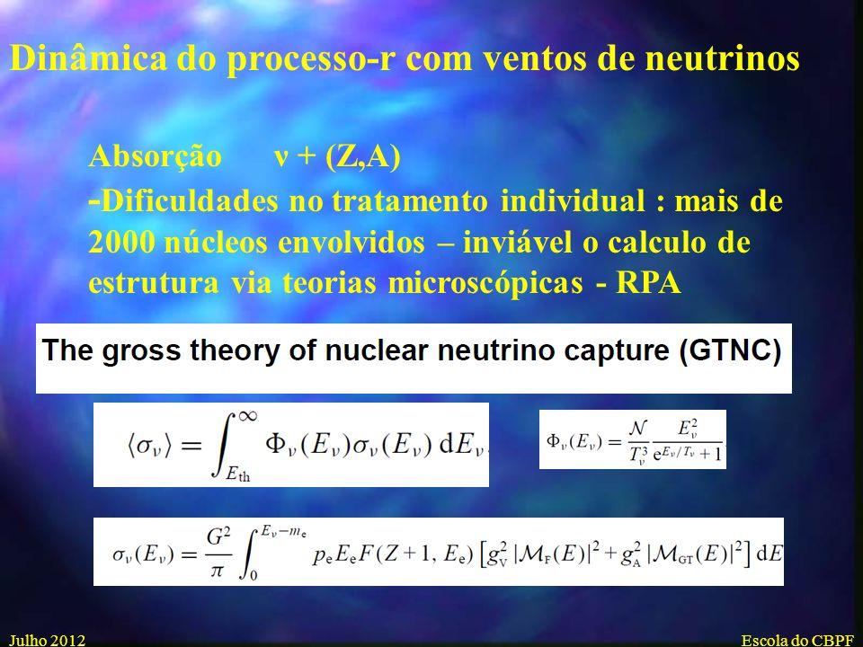 Julho 2012Escola do CBPF Abundancias geradas no Freeze out e processos que acompanham o decaimento-beta -Fissão -Emissão de neutrons retardados