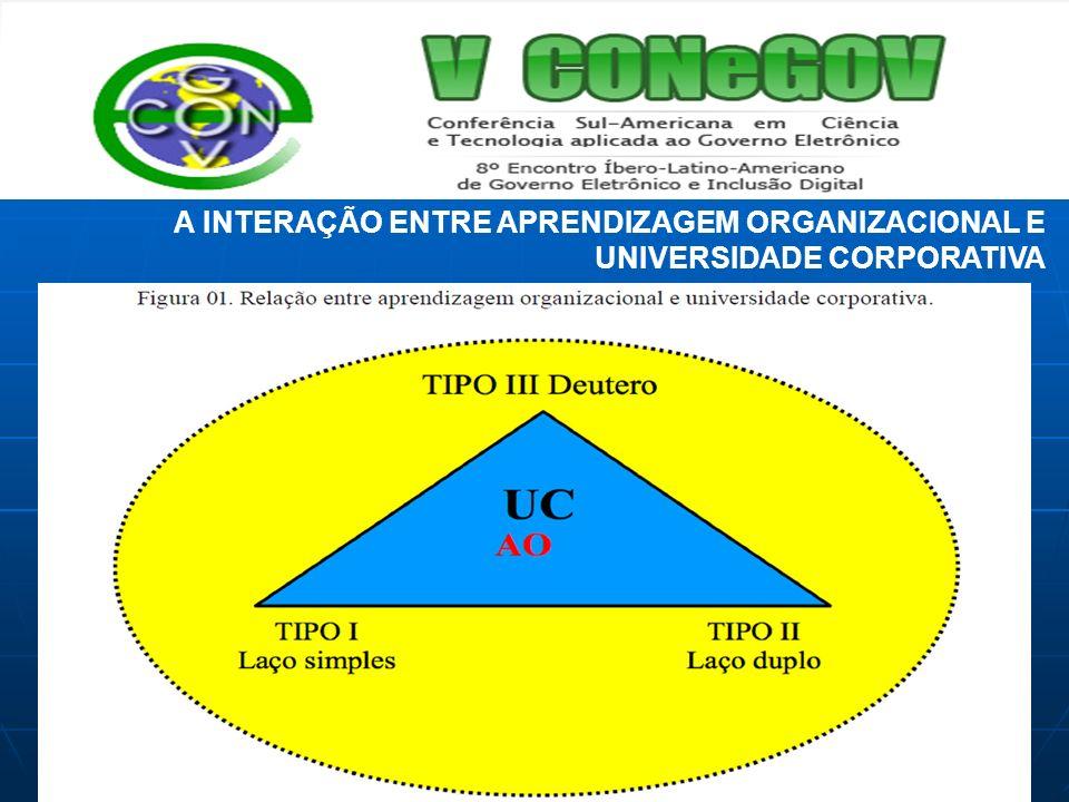 A INTERAÇÃO ENTRE APRENDIZAGEM ORGANIZACIONAL E UNIVERSIDADE CORPORATIVA