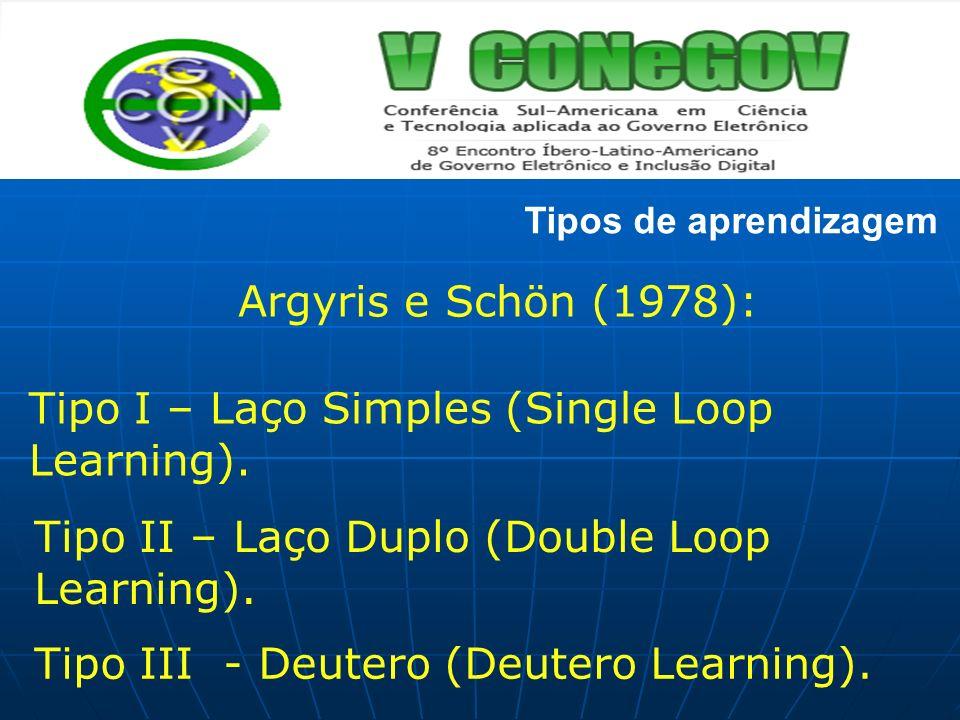 Tipos de aprendizagem Argyris e Schön (1978): Tipo I – Laço Simples (Single Loop Learning). Tipo II – Laço Duplo (Double Loop Learning). Tipo III - De