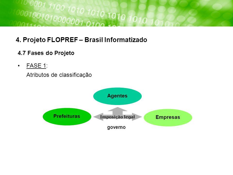 4. Projeto FLOPREF – Brasil Informatizado PrefeiturasAgentesEmpresas Imposição legal governo 4.7 Fases do Projeto FASE 1: Atributos de classificação