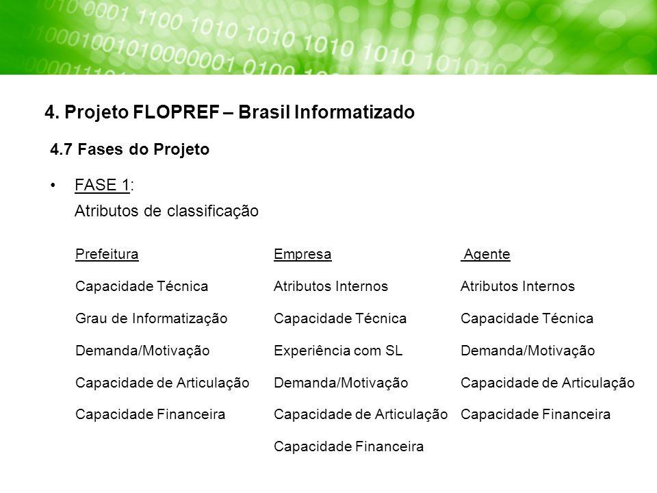 4. Projeto FLOPREF – Brasil Informatizado Prefeitura Capacidade Técnica Grau de Informatização Demanda/Motivação Capacidade de Articulação Capacidade