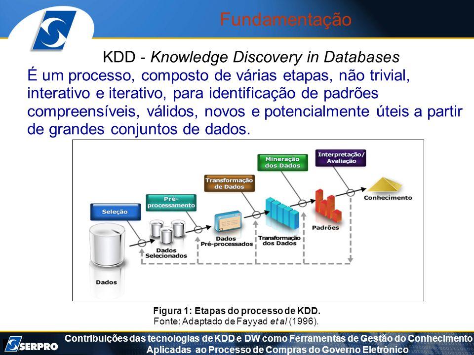 Contribuições das tecnologias de KDD e DW como Ferramentas de Gestão do Conhecimento Aplicadas ao Processo de Compras do Governo Eletrônico Figura 1: