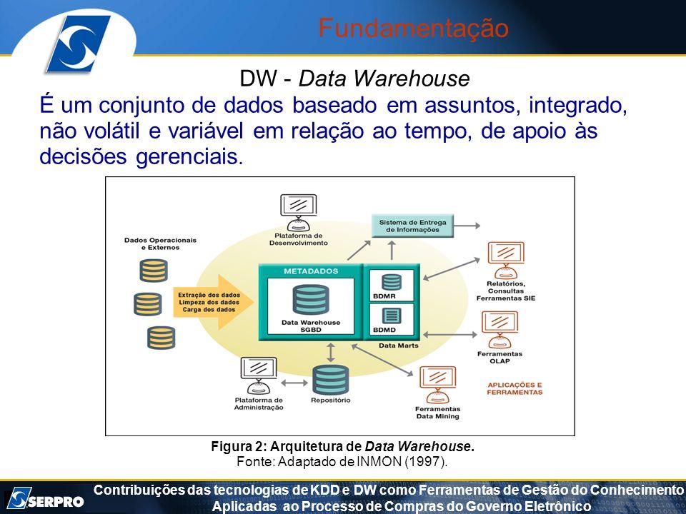 Contribuições das tecnologias de KDD e DW como Ferramentas de Gestão do Conhecimento Aplicadas ao Processo de Compras do Governo Eletrônico Figura 2: