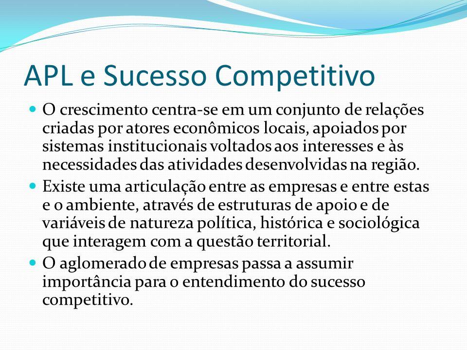 APL e Sucesso Competitivo O crescimento centra-se em um conjunto de relações criadas por atores econômicos locais, apoiados por sistemas institucionais voltados aos interesses e às necessidades das atividades desenvolvidas na região.
