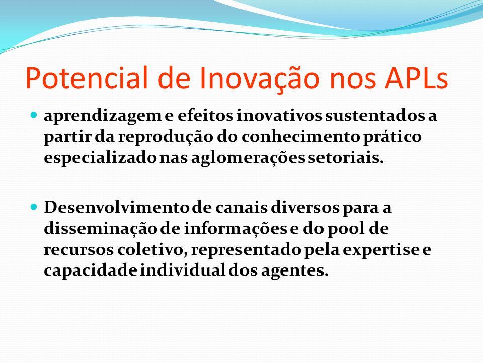 Potencial de Inovação nos APLs aprendizagem e efeitos inovativos sustentados a partir da reprodução do conhecimento prático especializado nas aglomerações setoriais.
