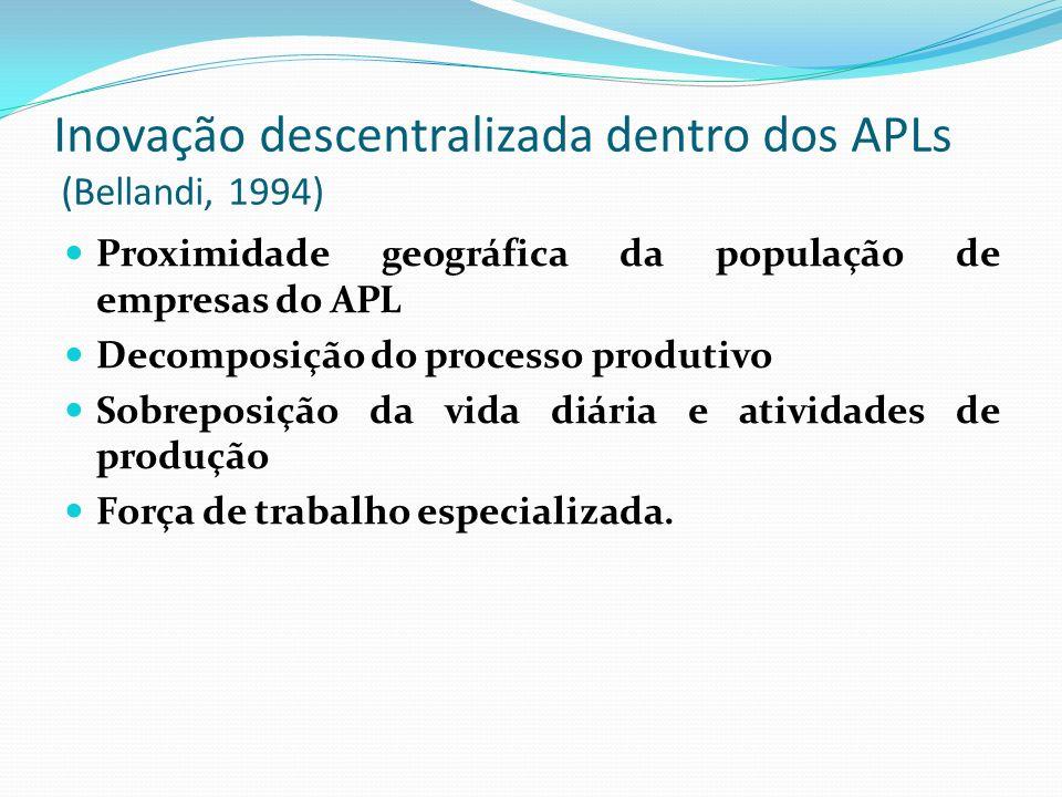 Inovação descentralizada dentro dos APLs (Bellandi, 1994) Proximidade geográfica da população de empresas do APL Decomposição do processo produtivo Sobreposição da vida diária e atividades de produção Força de trabalho especializada.