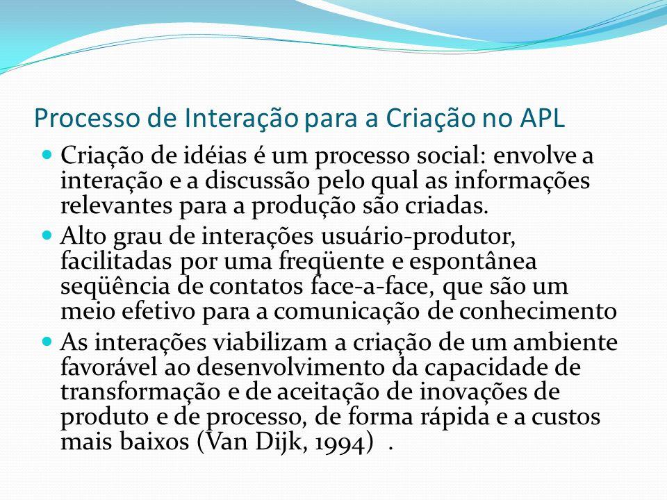 Processo de Interação para a Criação no APL Criação de idéias é um processo social: envolve a interação e a discussão pelo qual as informações relevantes para a produção são criadas.