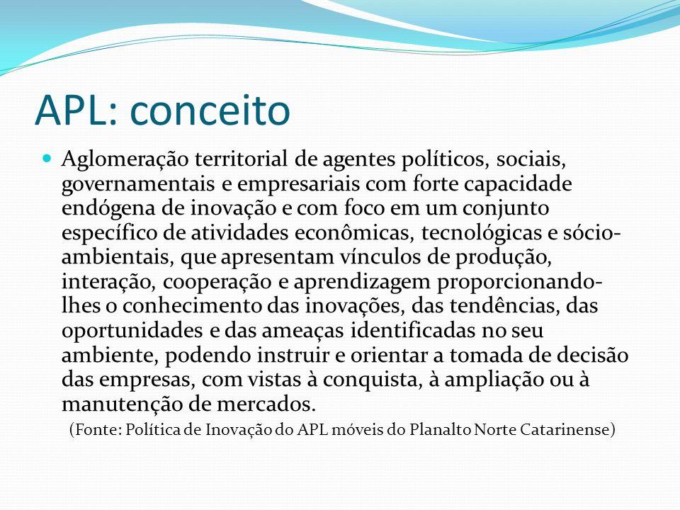 Empresas Associadas e SLI Empresas associadas: empresas integrantes do Arranjo Produtivo Local.