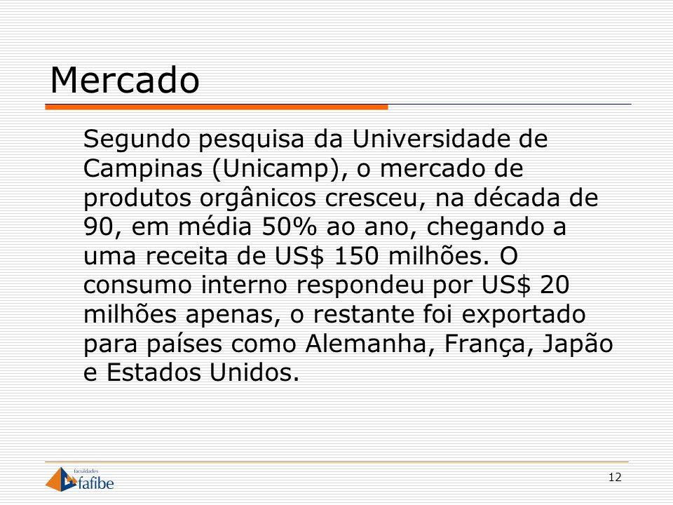 12 Mercado Segundo pesquisa da Universidade de Campinas (Unicamp), o mercado de produtos orgânicos cresceu, na década de 90, em média 50% ao ano, cheg