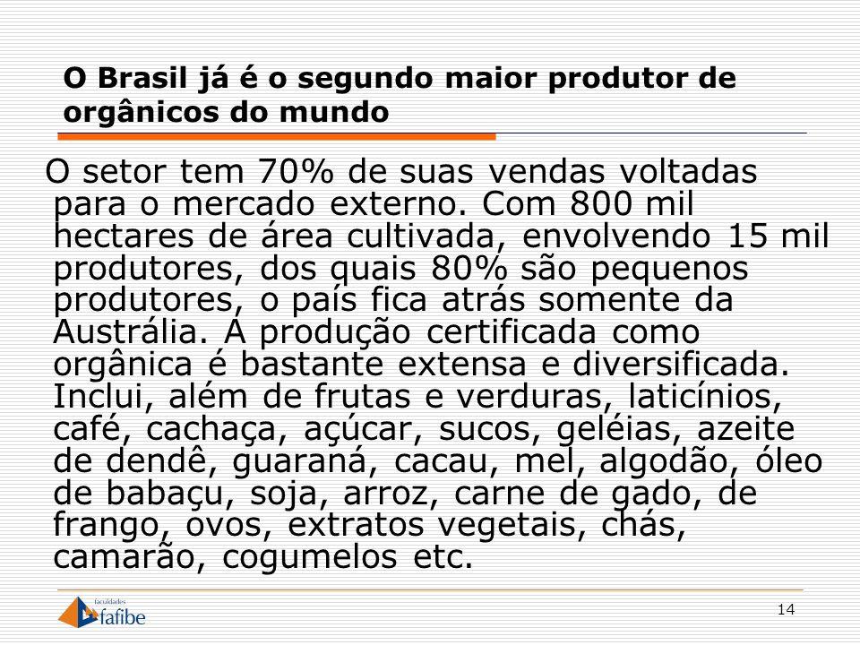 14 O Brasil já é o segundo maior produtor de orgânicos do mundo O setor tem 70% de suas vendas voltadas para o mercado externo. Com 800 mil hectares d