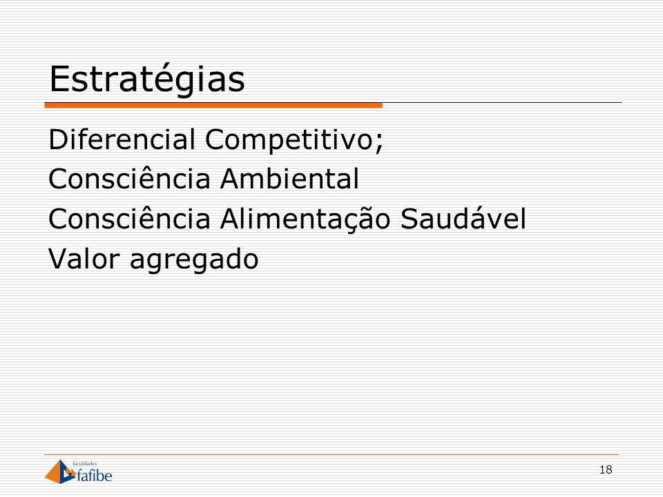 18 Estratégias Diferencial Competitivo; Consciência Ambiental Consciência Alimentação Saudável Valor agregado