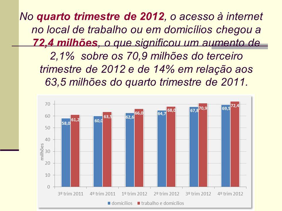 No quarto trimestre de 2012, o acesso à internet no local de trabalho ou em domicílios chegou a 72,4 milhões, o que significou um aumento de 2,1% sobr