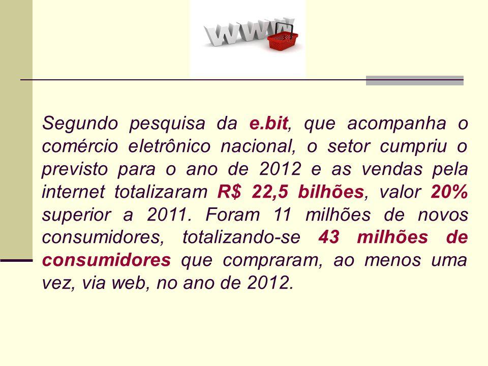 Segundo pesquisa da e.bit, que acompanha o comércio eletrônico nacional, o setor cumpriu o previsto para o ano de 2012 e as vendas pela internet total