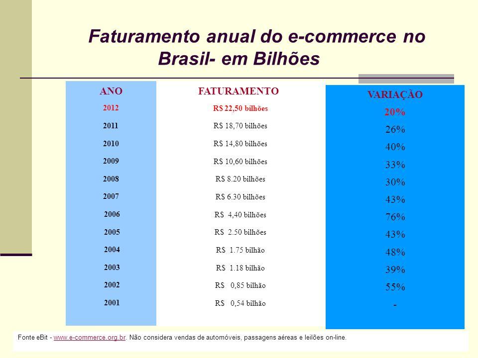ANO 2012 2011 2010 2009 2008 2007 2006 2005 2004 2003 2002 2001 FATURAMENTO R$ 22,50 bilhões R$ 18,70 bilhões R$ 14,80 bilhões R$ 10,60 bilhões R$ 8.2
