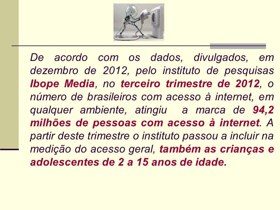 De acordo com os dados, divulgados, em dezembro de 2012, pelo instituto de pesquisas Ibope Media, no terceiro trimestre de 2012, o número de brasileir