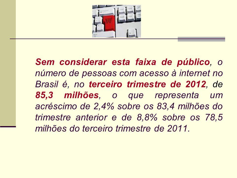 Sem considerar esta faixa de público, o número de pessoas com acesso à internet no Brasil é, no terceiro trimestre de 2012, de 85,3 milhões, o que rep
