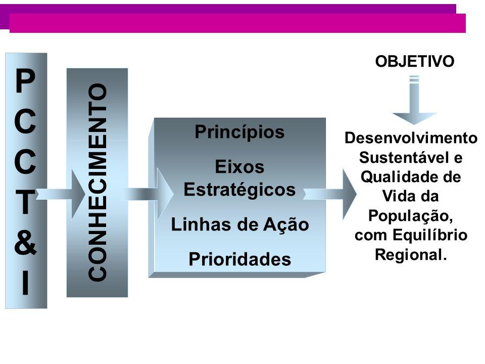 PCCT&IPCCT&I CONHECIMENTO Princípios Eixos Estratégicos Linhas de Ação Prioridades OBJETIVO Desenvolvimento Sustentável e Qualidade de Vida da Populaç