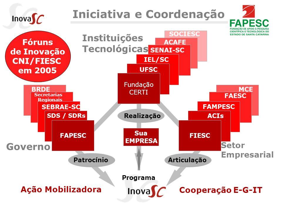 Iniciativa e Coordenação Fundação CERTI UFSC IEL/SC SENAI-SC ACAFE Instituições Tecnológicas Realização FIESC ACIs FAMPESC FAPESC SDS / SDRs SEBRAE-SC