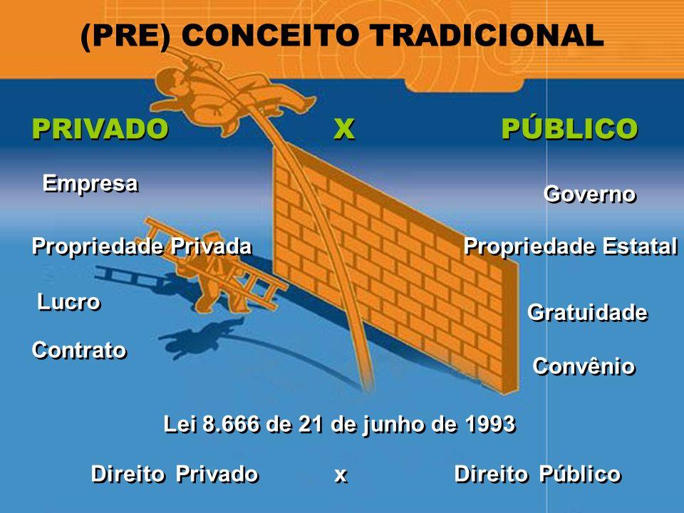 (PRE) CONCEITO TRADICIONAL PRIVADO X PÚBLICO Propriedade Estatal Governo Gratuidade Convênio Propriedade Privada Empresa Lucro Contrato Lei 8.666 de 2