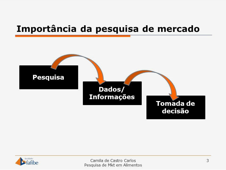 Importância da pesquisa de mercado 3 Pesquisa Dados/ Informações Tomada de decisão Camila de Castro Carlos Pesquisa de Mkt em Alimentos