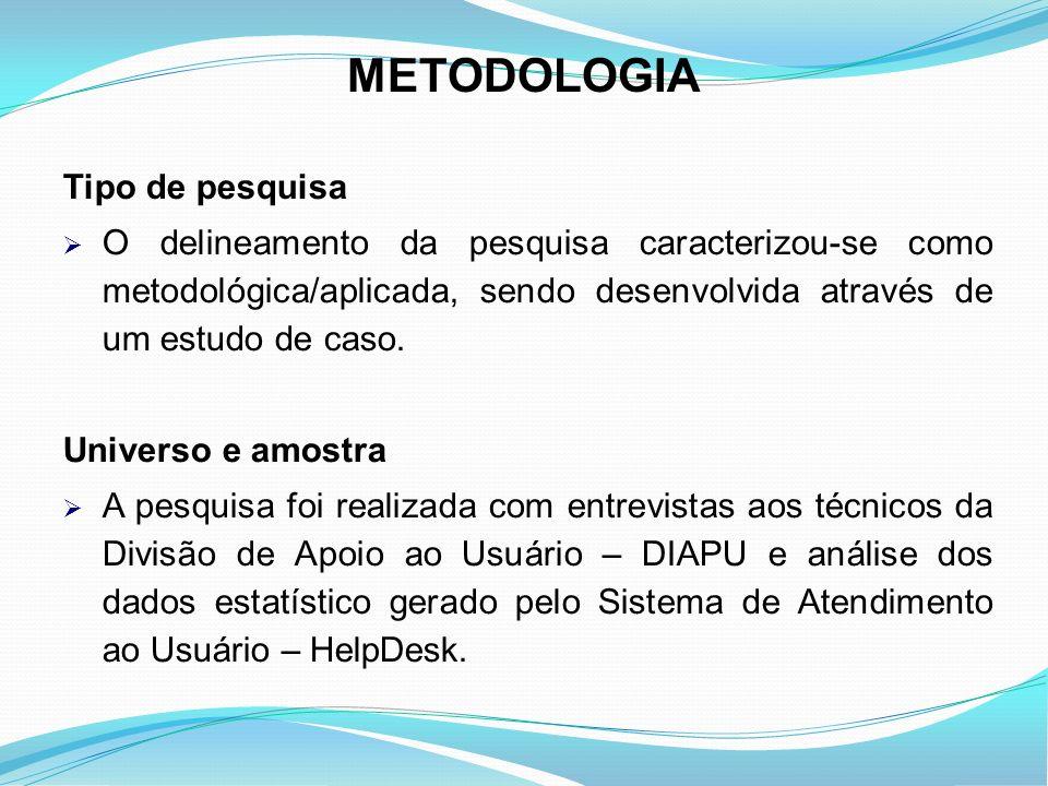 METODOLOGIA Tipo de pesquisa O delineamento da pesquisa caracterizou-se como metodológica/aplicada, sendo desenvolvida através de um estudo de caso. U