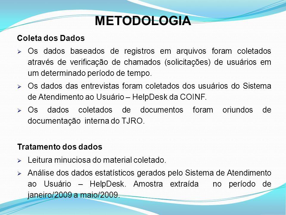 METODOLOGIA Coleta dos Dados Os dados baseados de registros em arquivos foram coletados através de verificação de chamados (solicitações) de usuários
