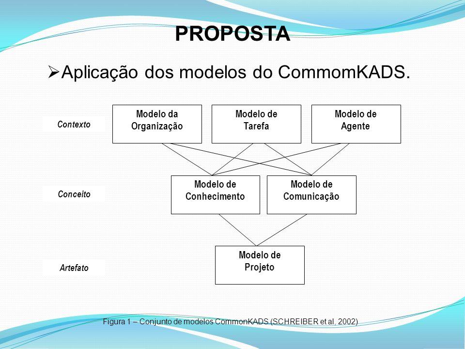 PROPOSTA Contexto Conceito Artefato Modelo da Organização Modelo de Tarefa Modelo de Agente Modelo de Conhecimento Modelo de Comunicação Modelo de Pro