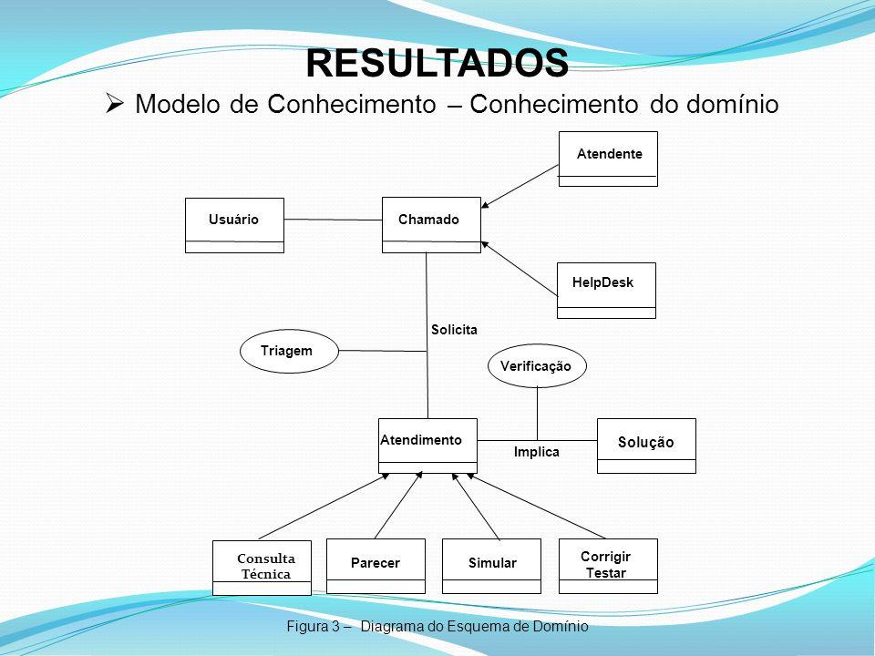 RESULTADOS Figura 3 – Diagrama do Esquema de Domínio Modelo de Conhecimento – Conhecimento do domínio UsuárioChamado Atendente Atendimento ParecerSimu