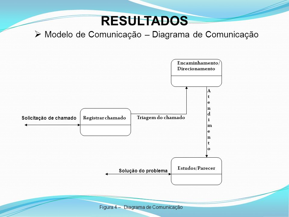 RESULTADOS Figura 4 – Diagrama de Comunicação Modelo de Comunicação – Diagrama de Comunicação Registrar chamado Estudos/Parecer Encaminhamento/ Direci