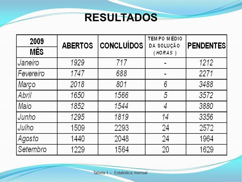 RESULTADOS Tabela 1 – Estatística mensal