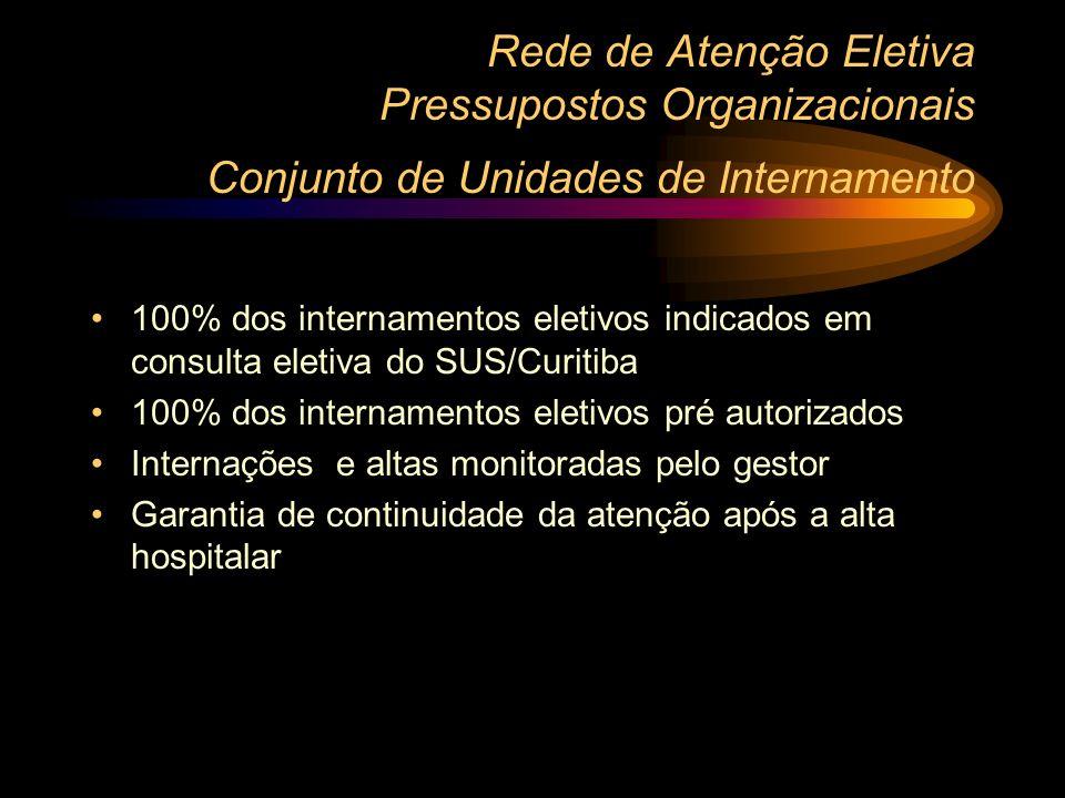 Rede de Atenção Eletiva Contribuição do Sistema Informatizado Conjunto de Ambulatórios de Alto Custo Código de Transação pré-requisito para cadastro d