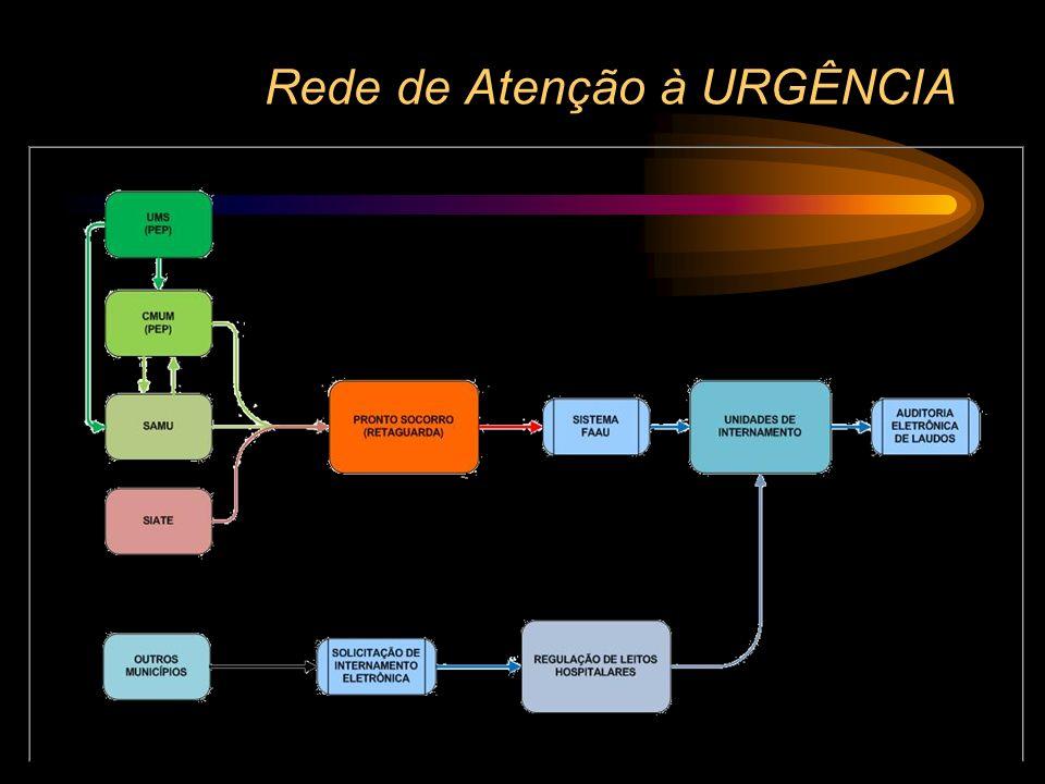 Rede de Atenção Eletiva Contribuição do Sistema Informatizado Conjunto de Unidades de Internamento Código de Transação como pré-requisito para cadastr