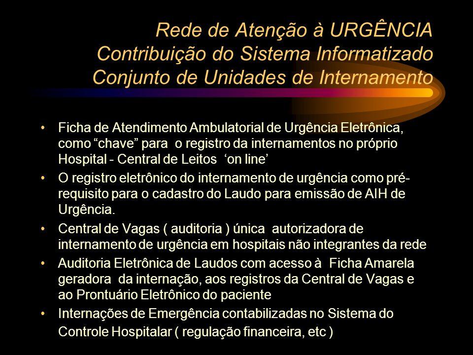 Rede de Atenção à URGÊNCIA Pressupostos Organizacionais Conjunto de Unidades de Internamento Apenas hospitais que integram a Rede de Atenção às Urgênc