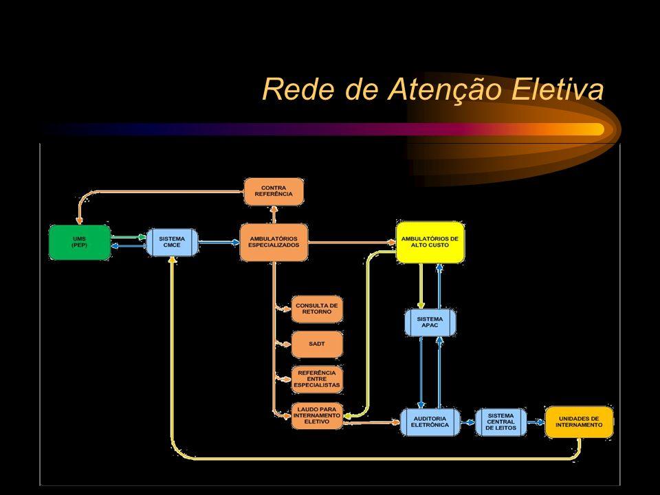 Modelo de Organização Rede de Atenção às situações de natureza ELETIVA Rede de Atenção às URGÊNCIAS e EMERGÊNCIAS