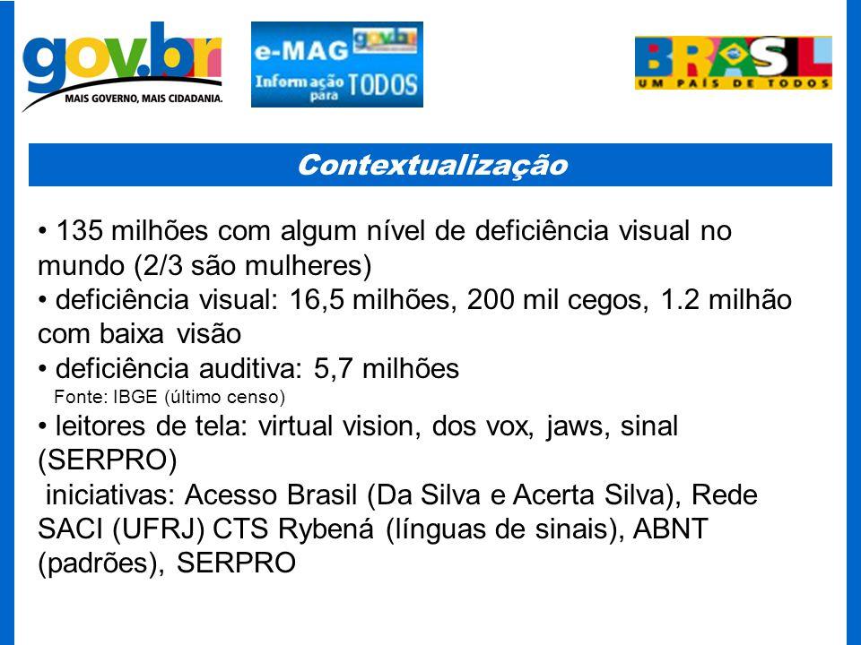 Contextualização 135 milhões com algum nível de deficiência visual no mundo (2/3 são mulheres) deficiência visual: 16,5 milhões, 200 mil cegos, 1.2 mi