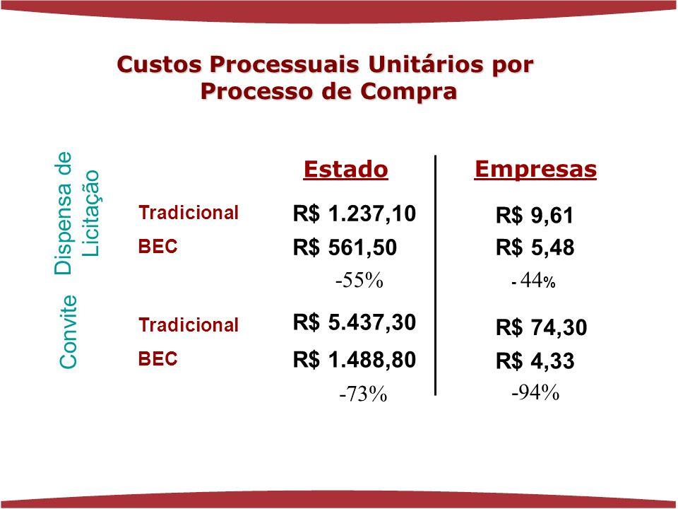 Estado Empresas Tradicional BEC Dispensa de Licitação Convite Tradicional BEC R$ 1.488,80 R$ 561,50 R$ 5.437,30 R$ 1.237,10 R$ 5,48 R$ 4,33 R$ 9,61 R$ 74,30 -73% -55% - 44 % -94% Custos Processuais Unitários por Processo de Compra