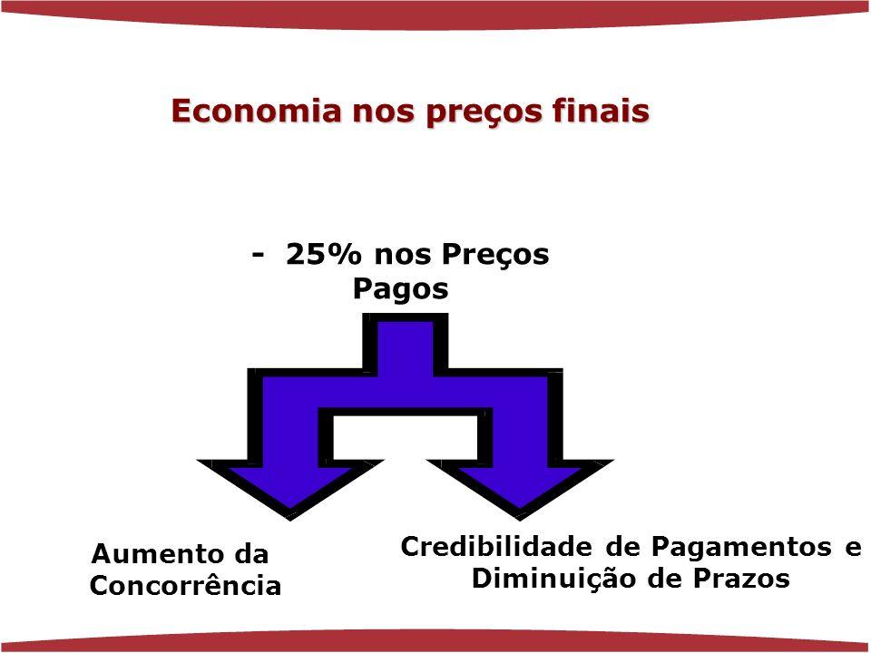 www.florenciaferrer.com.br - 25% nos Preços Pagos Aumento da Concorrência Credibilidade de Pagamentos e Diminuição de Prazos Economia nos preços finais