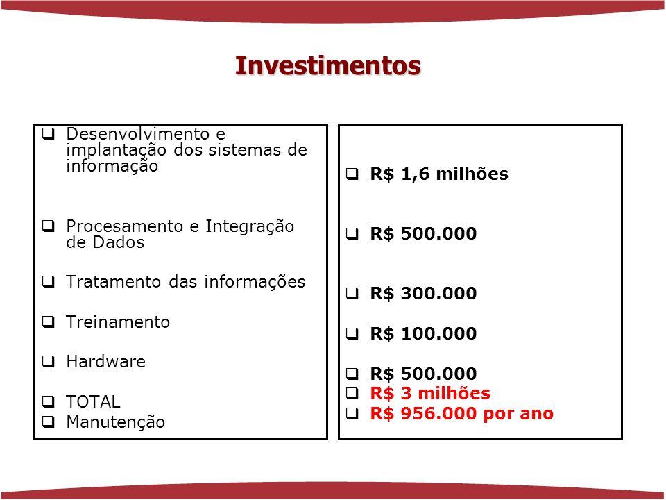 www.florenciaferrer.com.br Desenvolvimento e implantação dos sistemas de informação Procesamento e Integração de Dados Tratamento das informações Treinamento Hardware TOTAL Manutenção R$ 1,6 milhões R$ 500.000 R$ 300.000 R$ 100.000 R$ 500.000 R$ 3 milhões R$ 956.000 por ano Investimentos